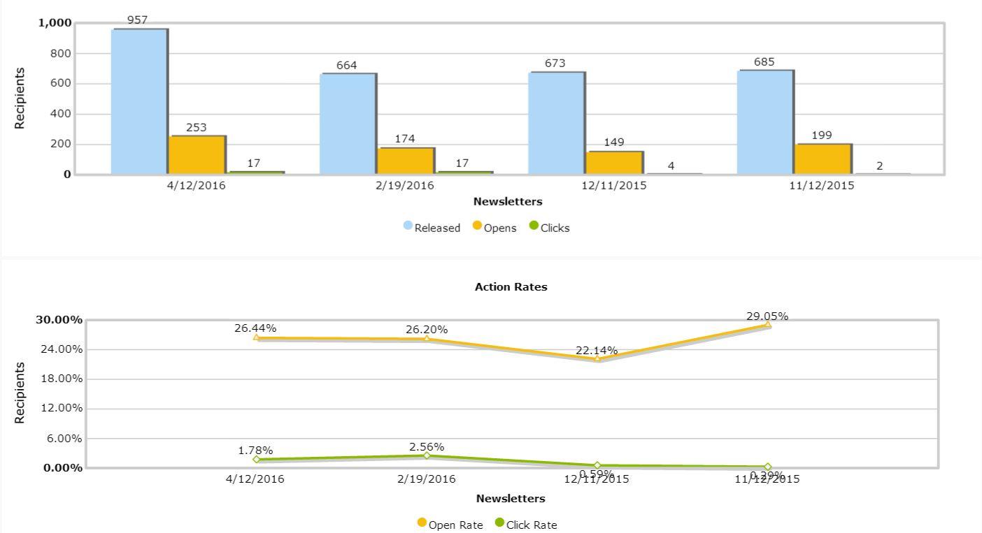 Newsletter Stats